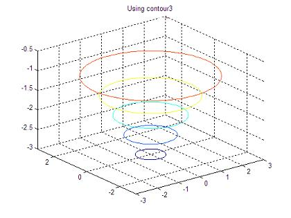 Matlab 3D plot using contour3