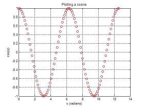 cosine red plot