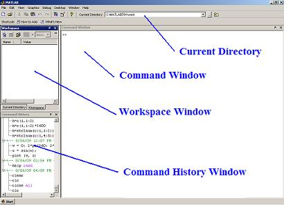 Different Windows in Matlab (default view)