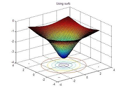 3D plot using surfc