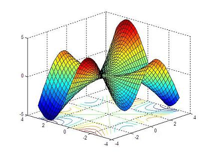 3D graphs using surfaces function