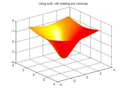 3D plot using surl, with shading and colormap
