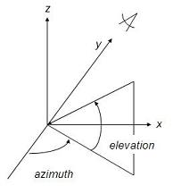 explanation of the azimuth and elevation arguments