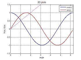 2D plots