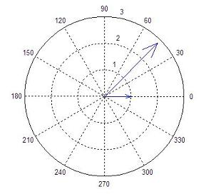 compass drawing for dot product