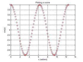 cosine red plot
