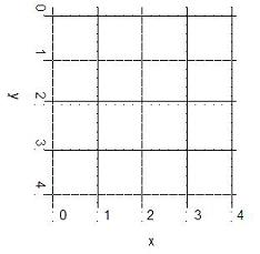 necessary grid to produce 3D plots